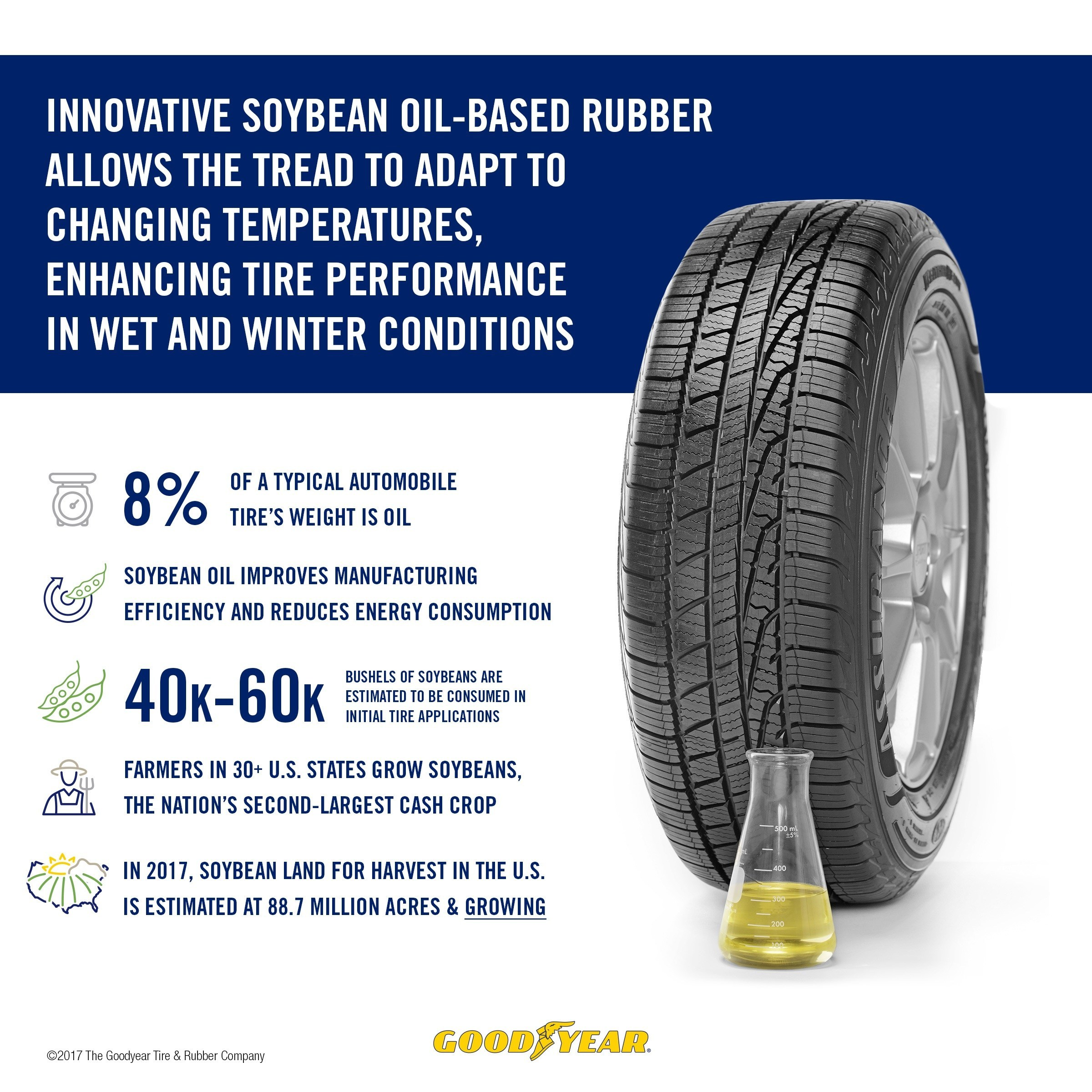 The Goodyear Tire & Rubber Company Using Soybean Oil-Based Rubber in Tires. (PRNewsfoto/The Goodyear Tire & Rubber Comp)