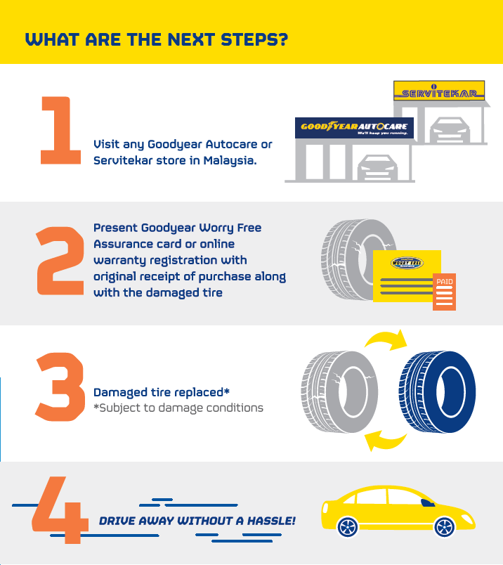 HOW GOODYEAR WORRY FREE ASSURANCE PROGRAM WORKS